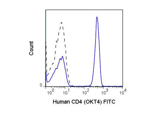 CD4 Fluorescein Antibody