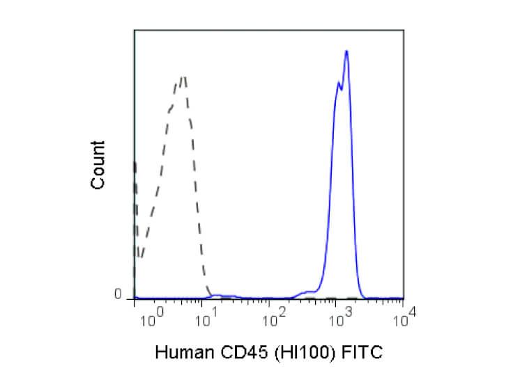CD45 Fluorescein Antibody