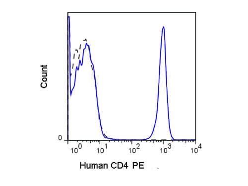 CD4 Phycoerythrin Antibody