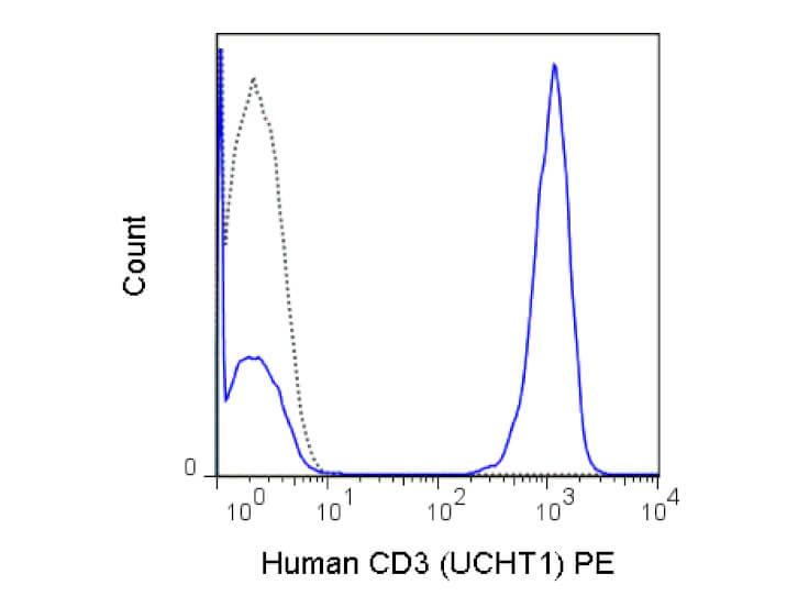 CD3 Phycoerythrin Antibody