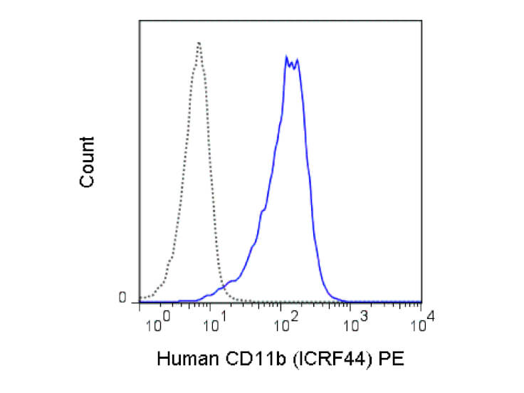 CD11b Phycoerythrin Antibody