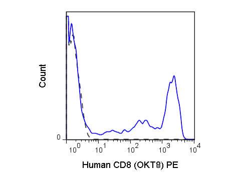 CD8a Phycoerythrin Antibody