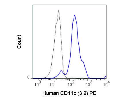 CD11c Phycoerythrin Antibody