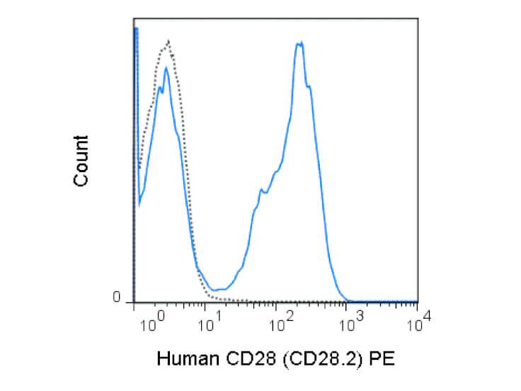 CD28 Phycoerythrin Antibody