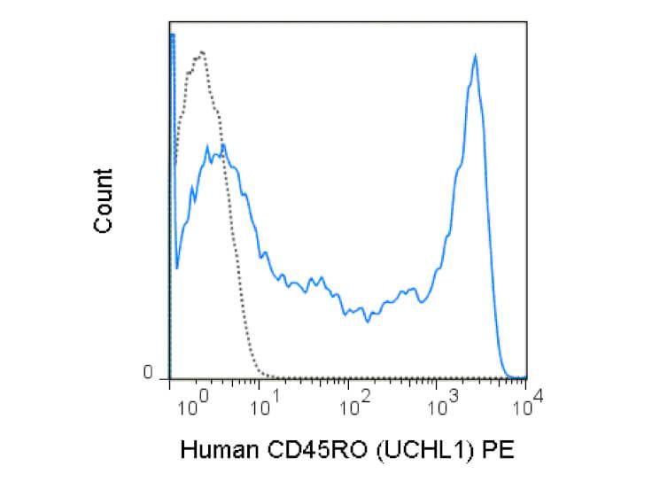 CD45RO Phycoerythrin Antibody