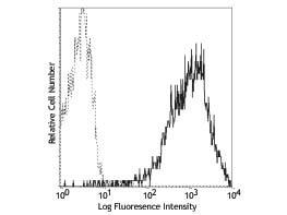 CD69 Phycoerythrin Antibody