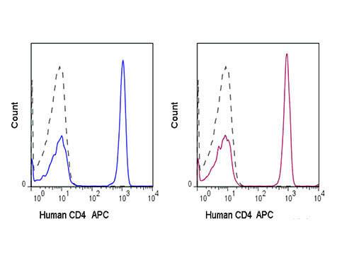CD4 APC Antibody