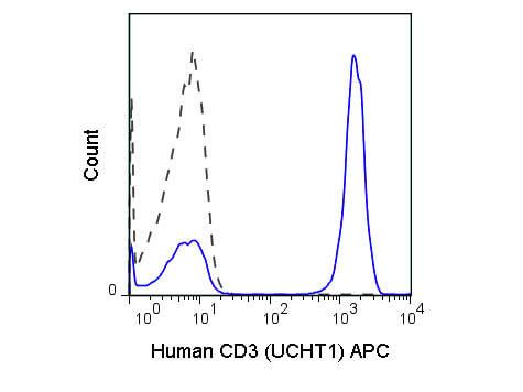 CD3 Allophycocyanin Antibody