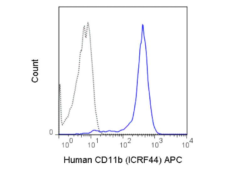 CD11b Allophycocyanin Antibody