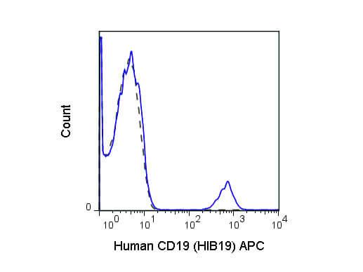 CD19 Allophycocyanin Antibody