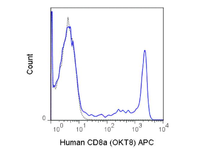 CD8a Allophycocyanin Antibody