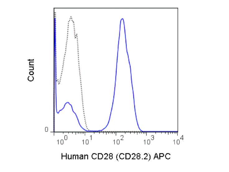 CD28 Allophycocyanin Antibody