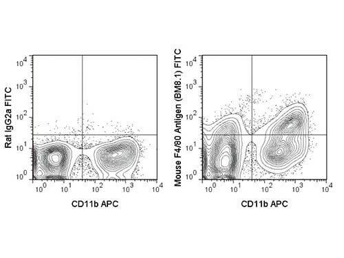 F4/80 Fluorescein Antibody