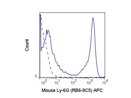 Ly-6G (Gr-1) Allophycocyanin Antibody