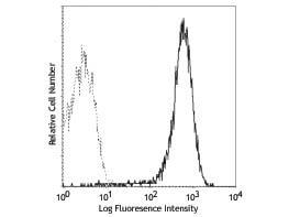 CD69 Fluorescein Antibody